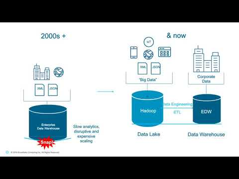 Webinar: Has Hadoop Delivered What You Hoped?