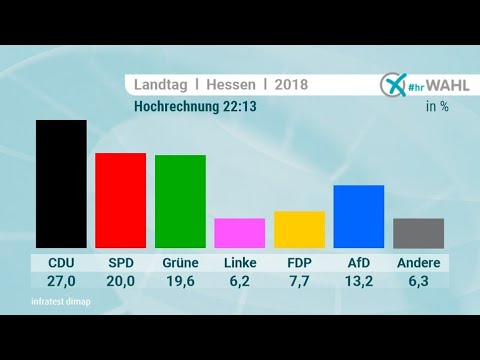 The Hessian Vote will Destabilize the Federal Government and Merkel's Party