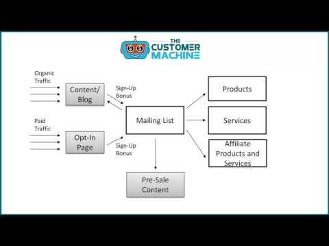 Internet Business Architecture
