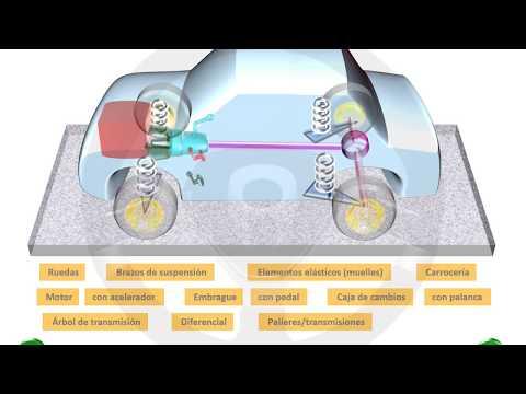 INTRODUCCIÓN A LA TECNOLOGÍA DEL AUTOMÓVIL - Módulo 1 (3/14)