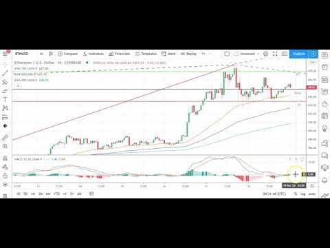 Bitcoin, Ethereum, Litecoin, and Ripple's XRP    Daily Tech Analysis   December 19th, 2020