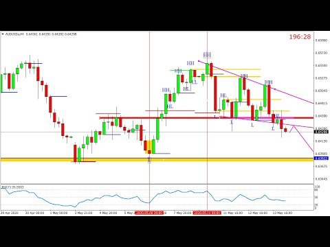 audusd-14-may-2020-by-trading-gold-forex-exchange