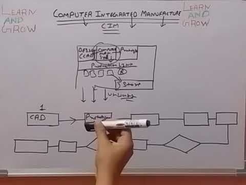 COMPUTER INTEGRATED MANUFACTURING  (CIM)(हिन्दी )!LEARN AND GROW