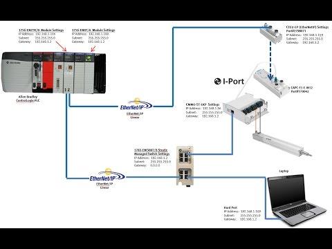 CMMO-ST-LK x1 + CAPC + I-Port + CTEU-EP + ControlLogix + EthIP FHPP(V2.2) AOI FPC EDS