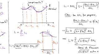 Aplicações da integral: Comprimento de Arco