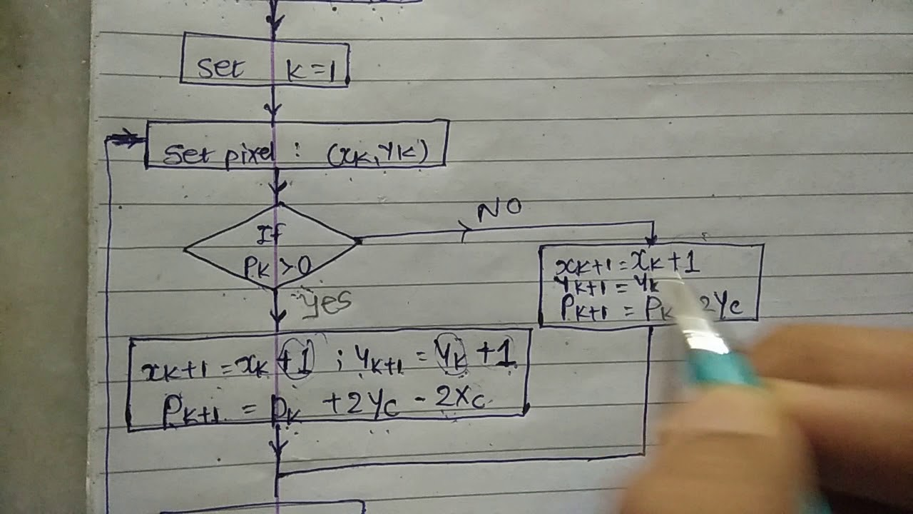 Bresenham's Line Algorithm CASE-1 | CAD | GTU |