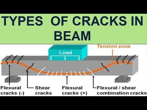 Types Of Cracks In Beam