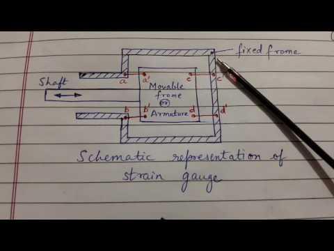 Unbounded strain gauge (MAC)
