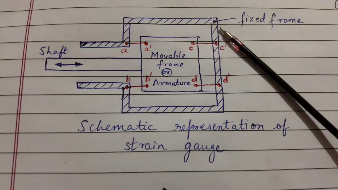 Unbounded strain gauge (MAC) - YouTube