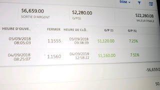Semaine à 2280$ de profits en trading Forex - Stratégie PXTR