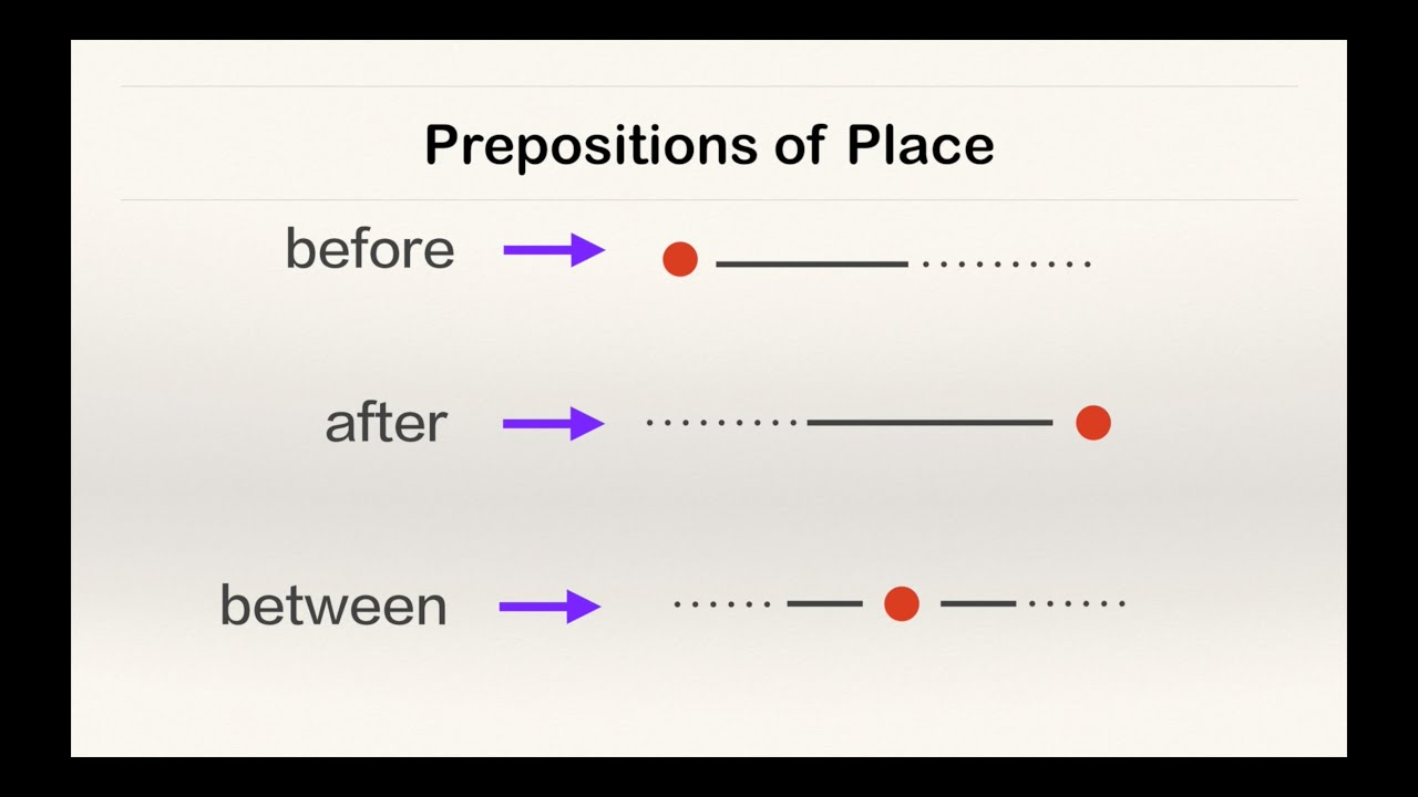 English prepositions of place location for kids animated english prepositions of place location for kids animated prepositions examples esl grammar ccuart Image collections