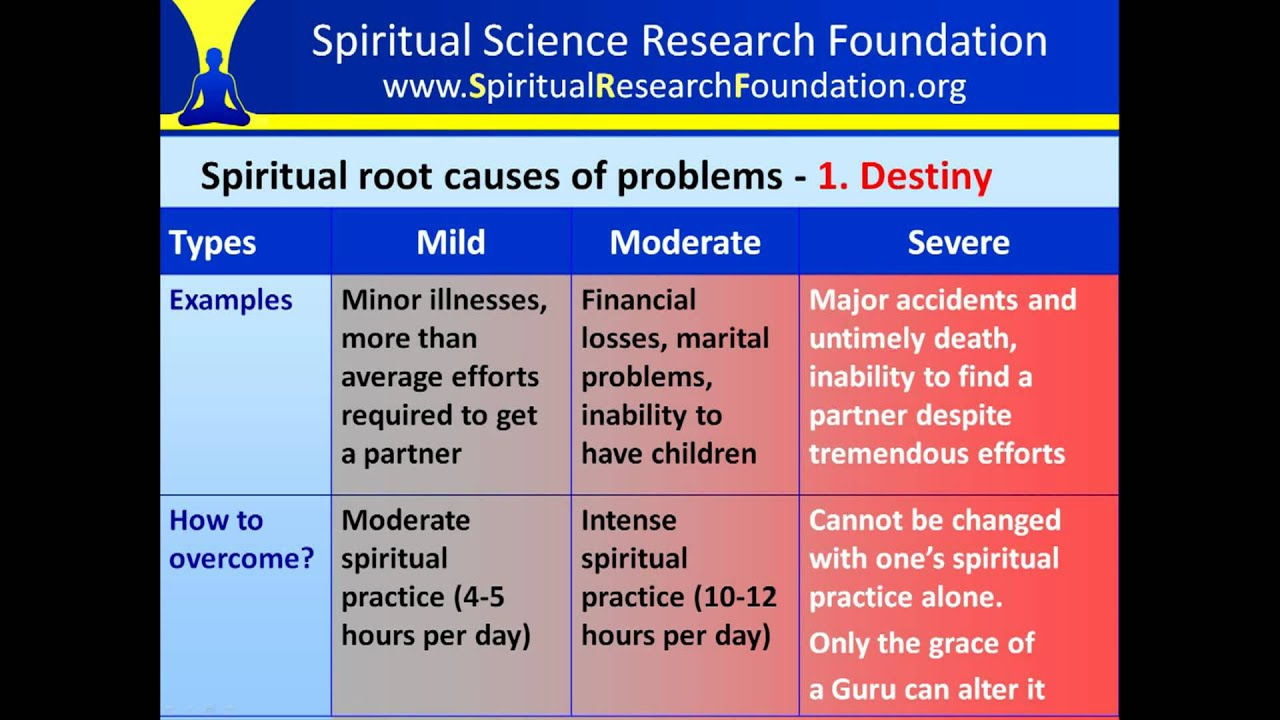 Types of spiritual root causes of problems in life