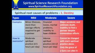 Types of spiritual root causes of problems in life Video