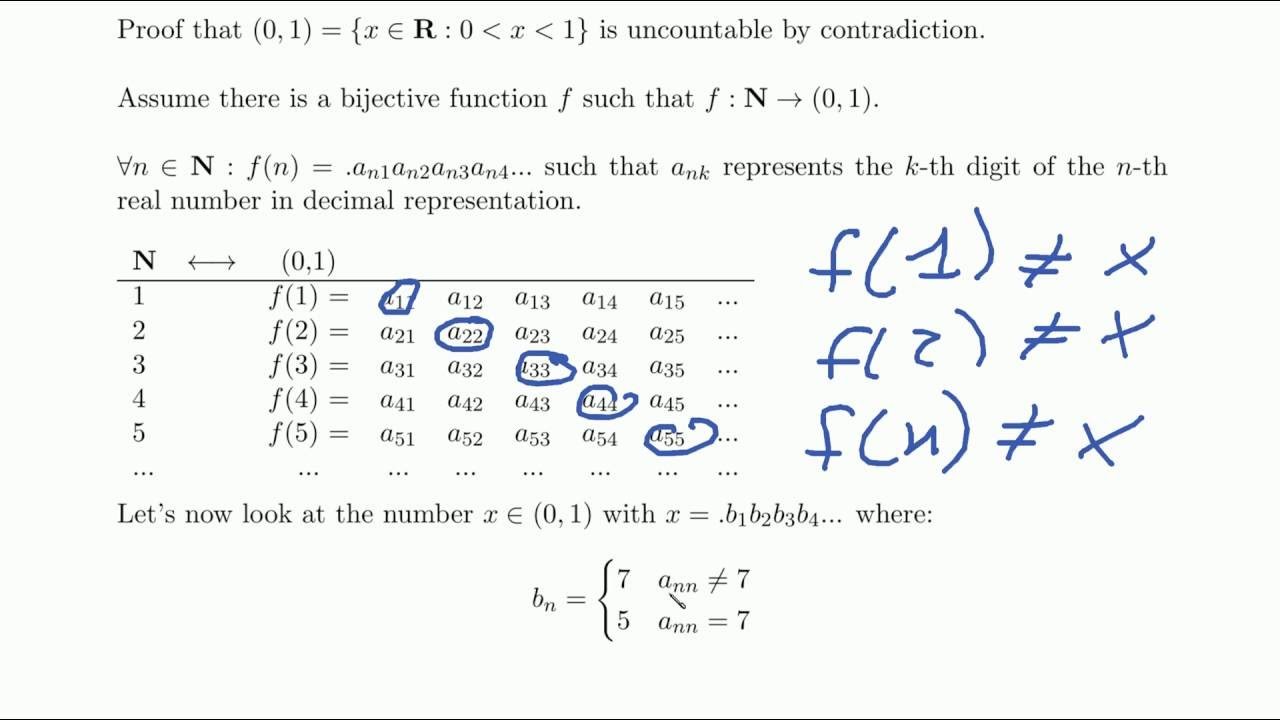 Set Of Real Numbers Is Uncountable Proof By Cantors Diagonal