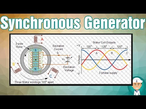 How Does Synchronous Generator Works