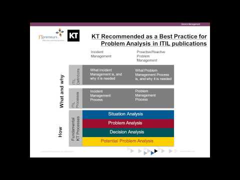 Using Kepner Tregoe® approach to develop Clear Thinking Leaders