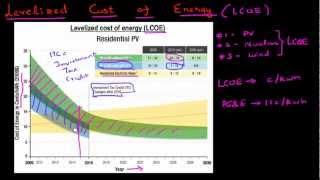 Solar: Levelized Cost of Enegy (LCOE)
