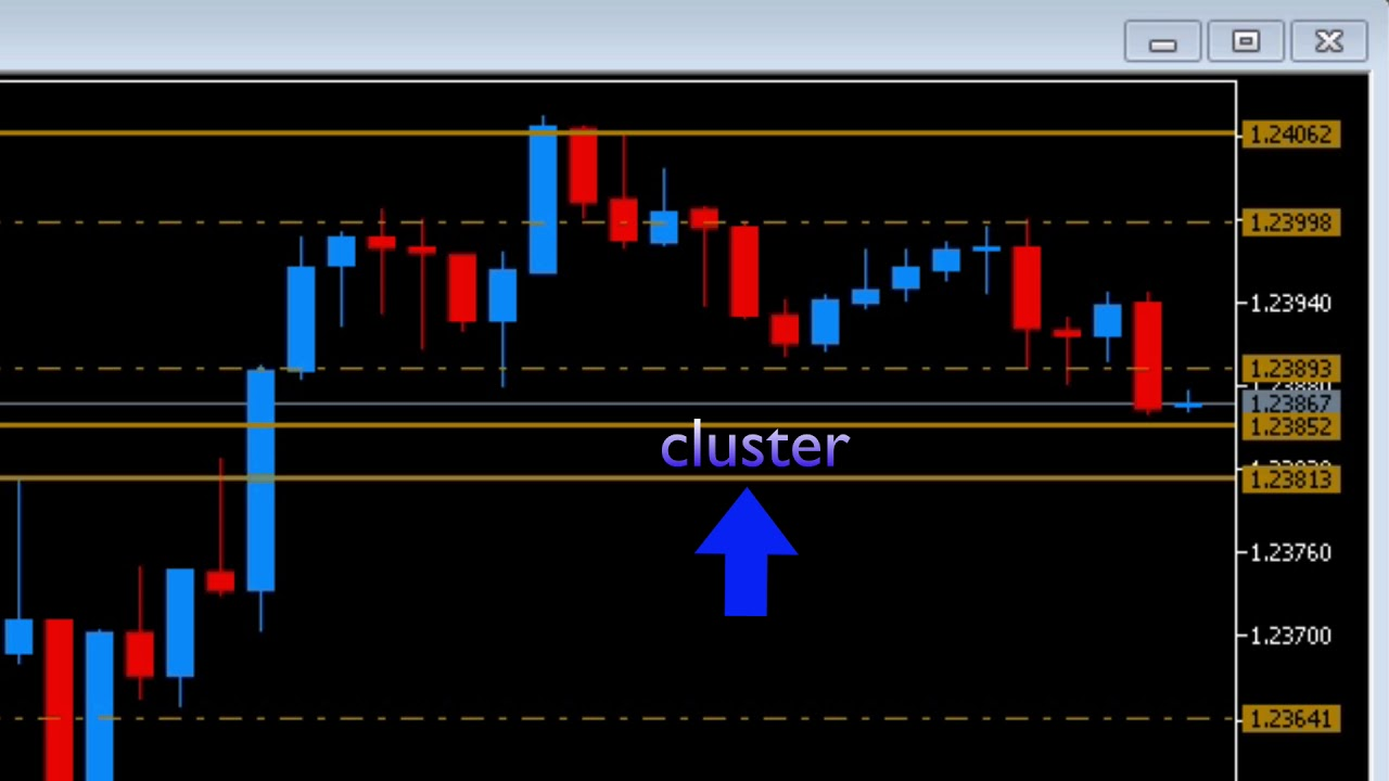 Mt5 Indicator Dynamic Support Resistance Indicator Mt5 Youtube