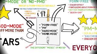 MODES OF NOFAP REBOOTING: Easy Mode vs. Hard Mode? Monk Mode?
