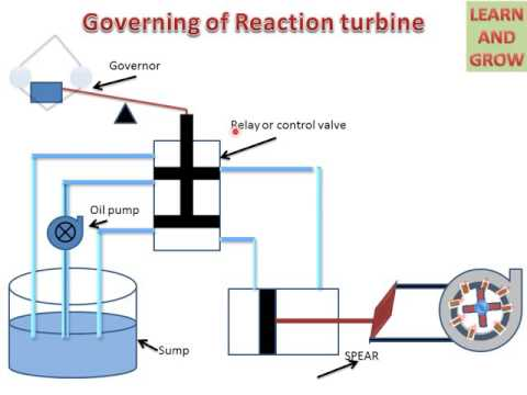 LEARN AND GROW !! GOVERNING OF REACTION TURBINE  !
