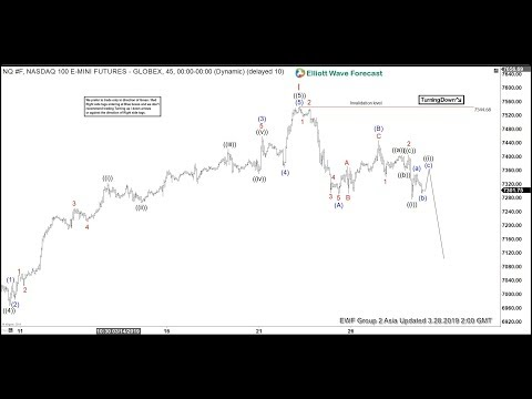Nasdaq NQ F Showing Signs of Rolling Over | ELLIOTT WAVE FORECAST