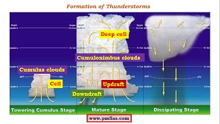 C15-Thunderstorms,Tornadoes,Convectional Rainfall,Precipitation types, Orographic,Frontal