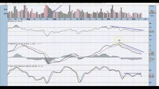 FB stock chart technical analysis