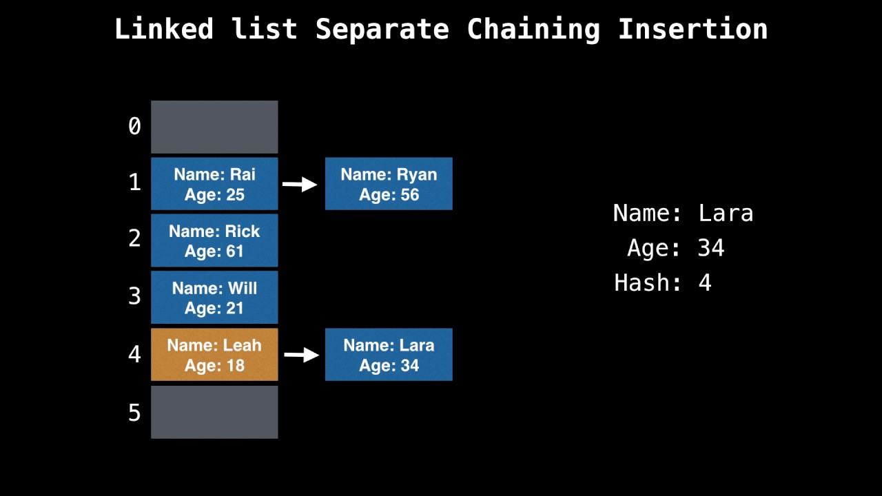 hash table separate chaining c++