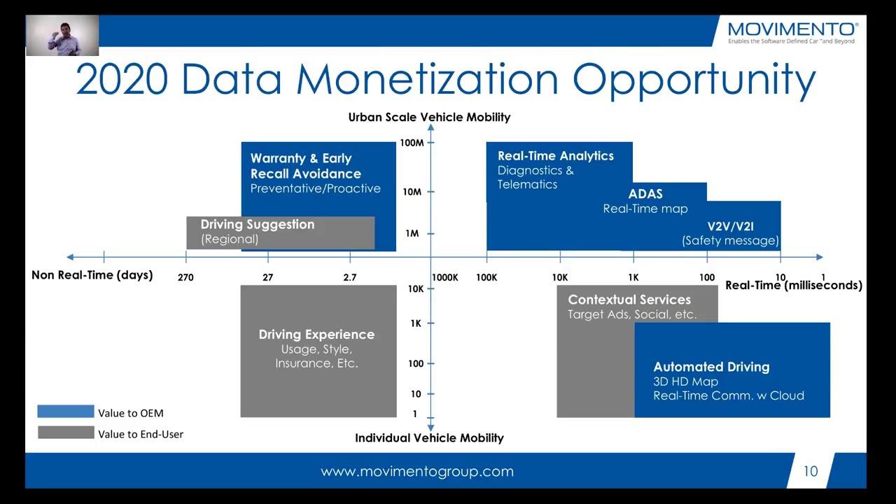 2020 Data Monetization Opportunity