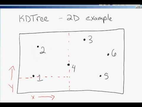 mp6 - kdtree : 2D example