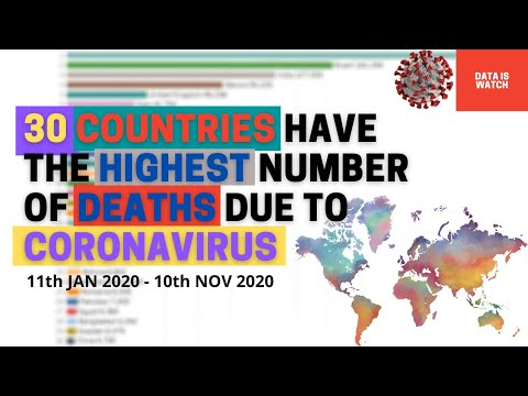 Top 30 Countries have the Highest Number of Deaths due to Coronavirus