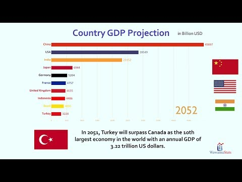 Future Top 10 Country Projected GDP Ranking (2018-2100)