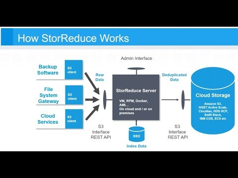 How Globe Telecom does Primary Backups via StorReduce to the AWS Cloud