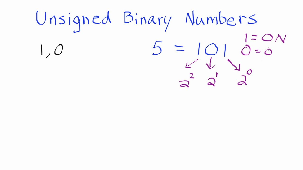 Convert unsigned decimal to binary online