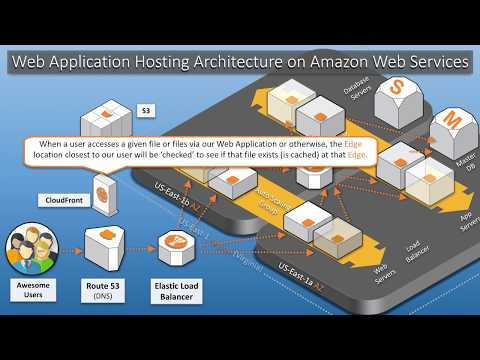 Web Application Hosting on Amazon Web Services – A Visual Architecture Tutorial