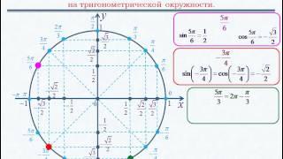 Значения тригонометрических функций на окружности.