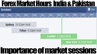 What Is Forex Market Timing In India & Pakistan | Forex Market Hours