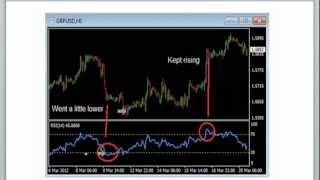 Forex RSI Trading Strategy