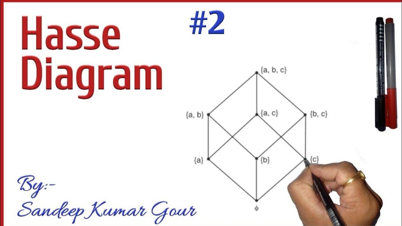 Hasse Diagram In Discrete Mathematics Discrete Structure In Hindi Youtube