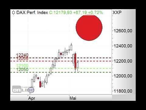 DAX in Aufwärtskorrektur - Morning Call 09.05.2019