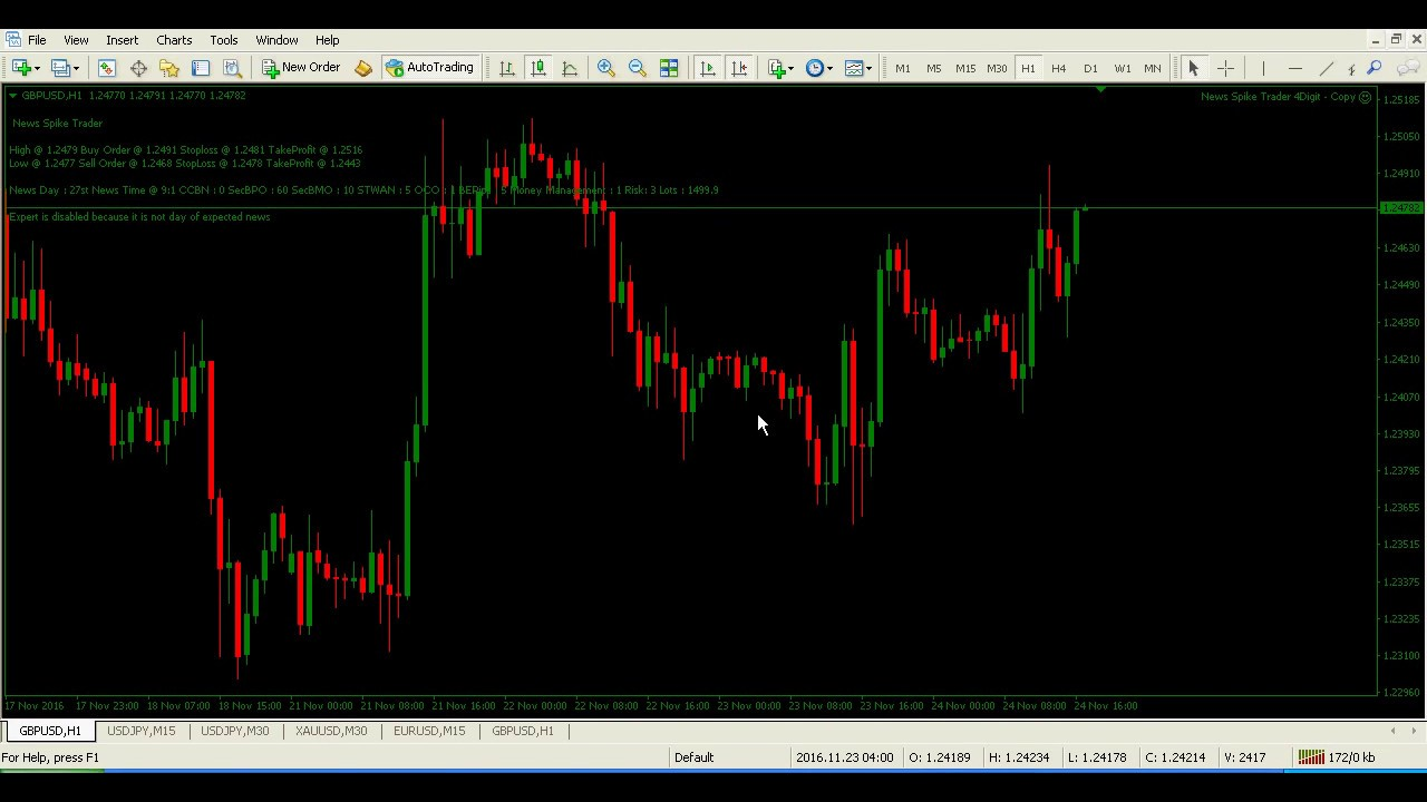 Forex spike trading