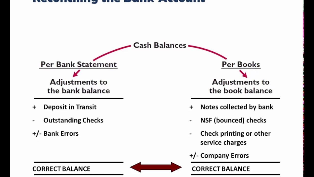 example bank reconciliation