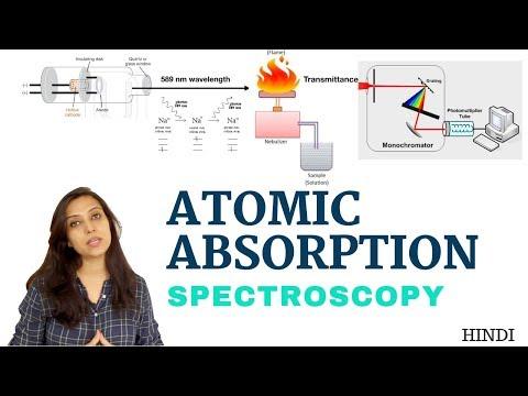 Atomic Absorption Spectroscopy | Introduction & Instrumentation