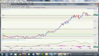 Forex Market Preview March 31 2013