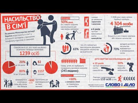 9-channel.com: Мобільні групи, що протидіють домашньому насильству, запрацювали в Україні