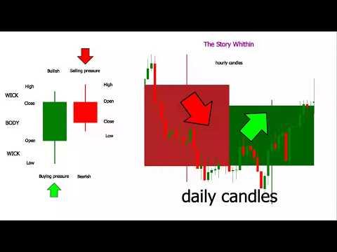 understanding-japanese-candlesticks-forex-charts