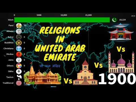 Religions in UAE  {United Arab Emirate} 1900-2020
