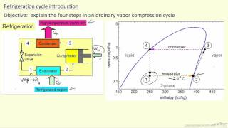Refrigeration Cycle Introduction
