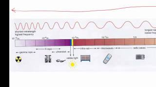 Electromagnetic spectrum and waves