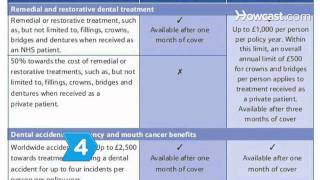 How to Get Dental Insurance